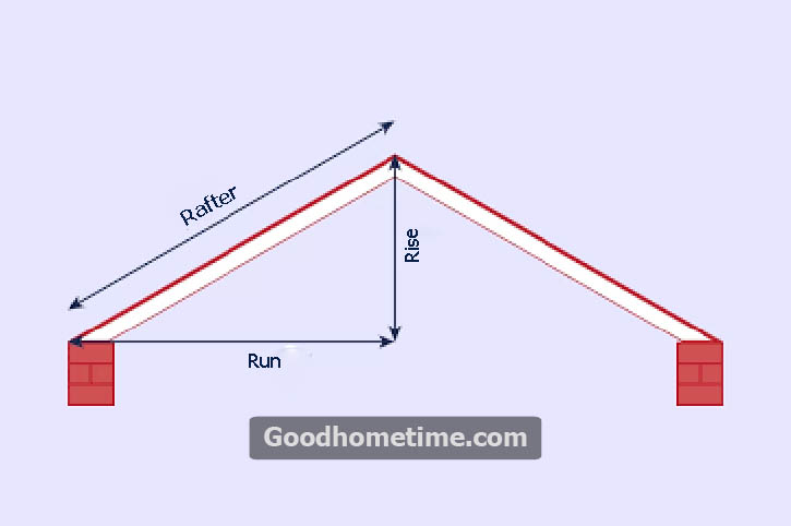 In the construction industry, the pitch of the roof is known as a measuring system, which is usually used to determine the steepness of the roof.