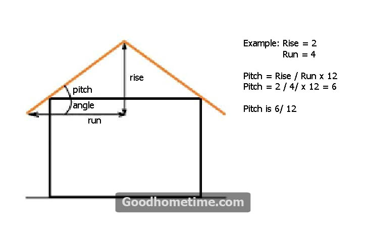 When it comes to calculations, then there are many changes of uncertainty in the calculations. Don't be worried, use the roof pitch calculator that determines the pitch and length of the rafters you need for reconstruction.
