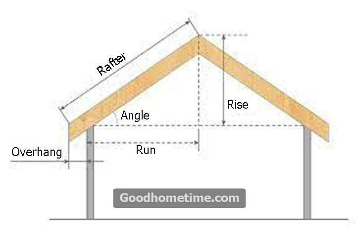 Water damage is considered to be the most important reason to change the pitch of your roof.